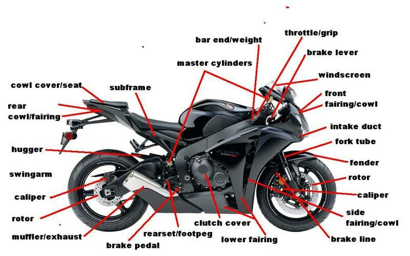 motorcycle diagram parts motorbike honda engine motorcycles google bike cbr moto bikes basic name names sport yamaha diagrams street drawing