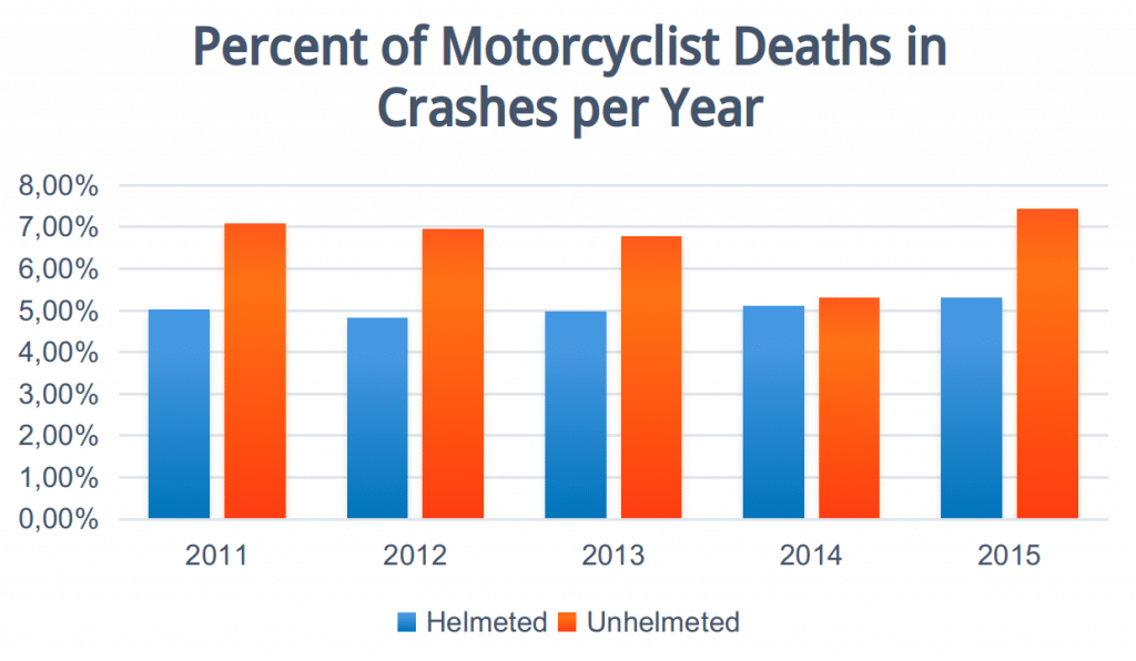 how many motorcycle deaths per year